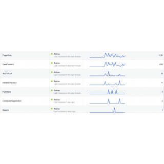Facebook Dynamic Product Ads Events Graph