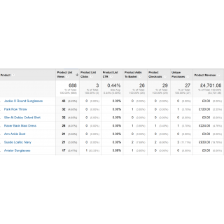 Product List Performance By Product
